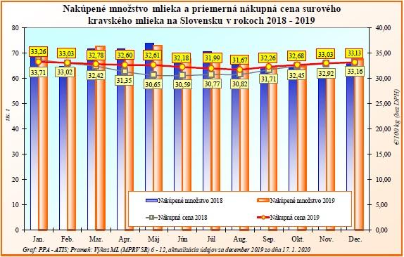 Nákupná cena mlieka v decembri posilnila