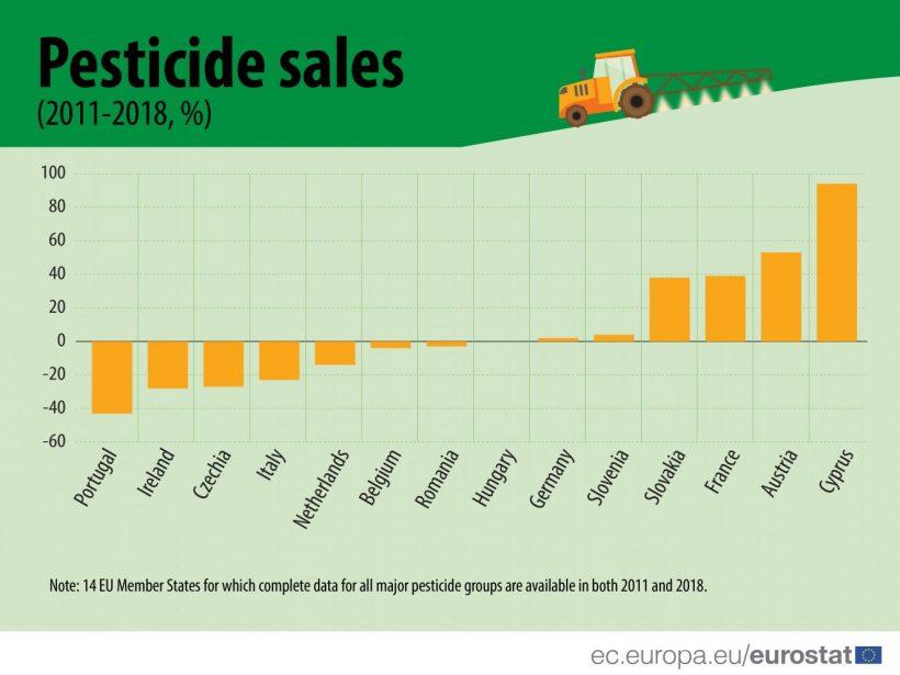 Na Slovensku spotreba pesticídov dramaticky vzrástla, v ČR významne poklesla