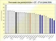 Porovnanie cien živočíšnych komodít v Európskej únii